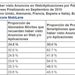 Anuncios en web/aplicaciones por pases