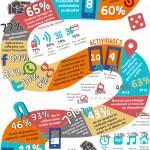 Infografía del Estudio de Usos y Hábitos de Dispositivos Móviles en México.